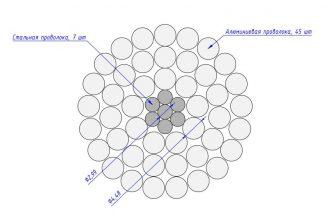 Сечение провода АС 710/49,1